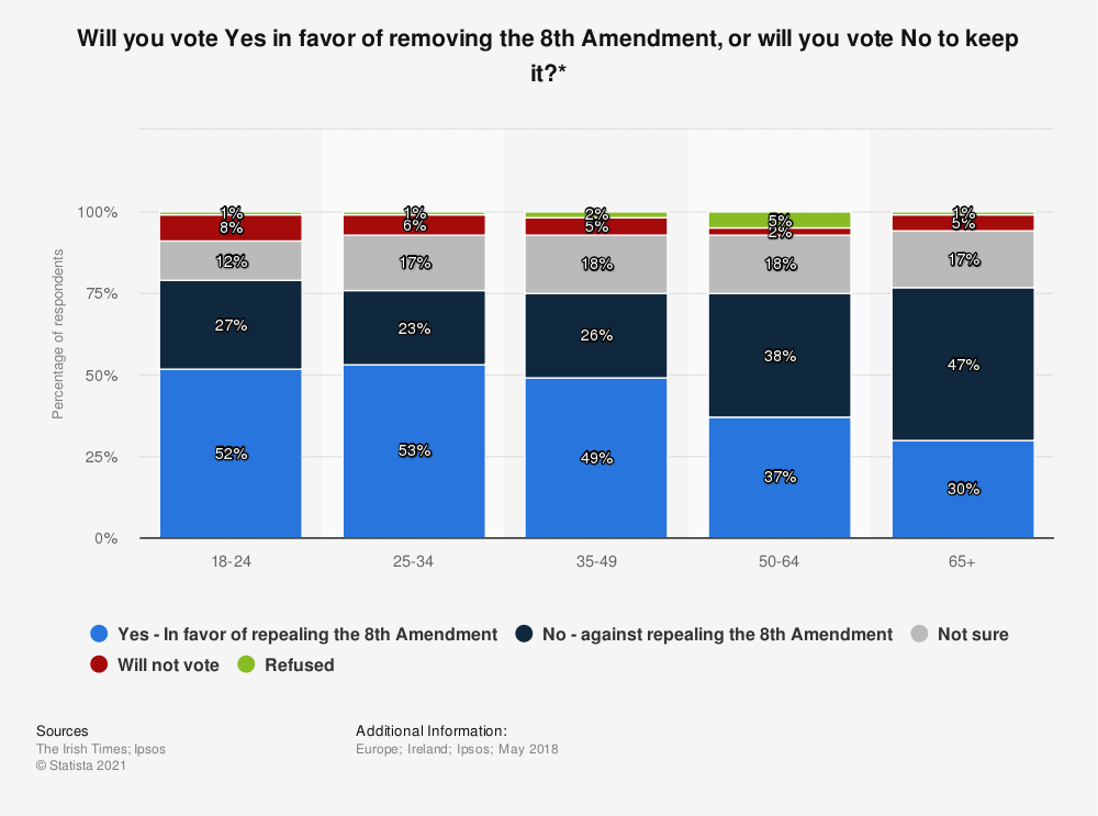 Statistic: Will you vote Yes in favor of removing the 8th Amendment, or will you vote No to keep it?* | Statista
