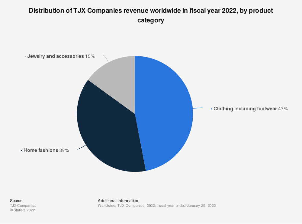 Statistic: Distribution of TJX Companies revenue worldwide in fiscal year 2021, by product category | Statista