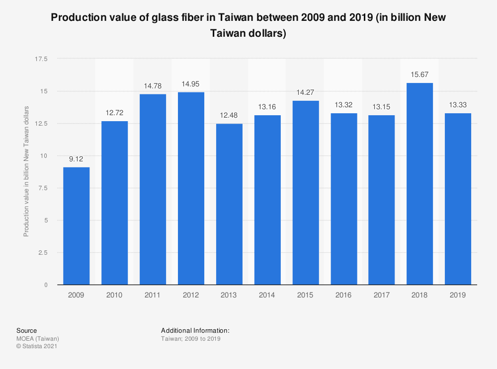 Statistic: Production value of glass fiber in Taiwan between 2009 and 2019 (in billion New Taiwan dollars)   Statista