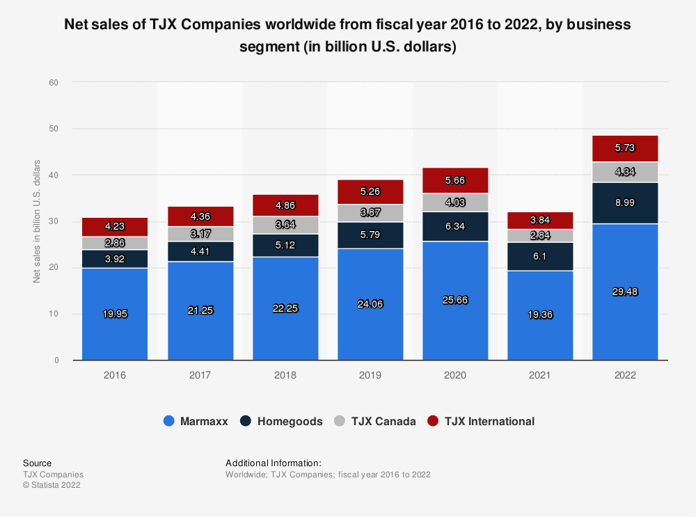 Statistic: Net sales of TJX Companies worldwide from fiscal year 2016 to 2021, by business segment (in billion U.S. dollars) | Statista