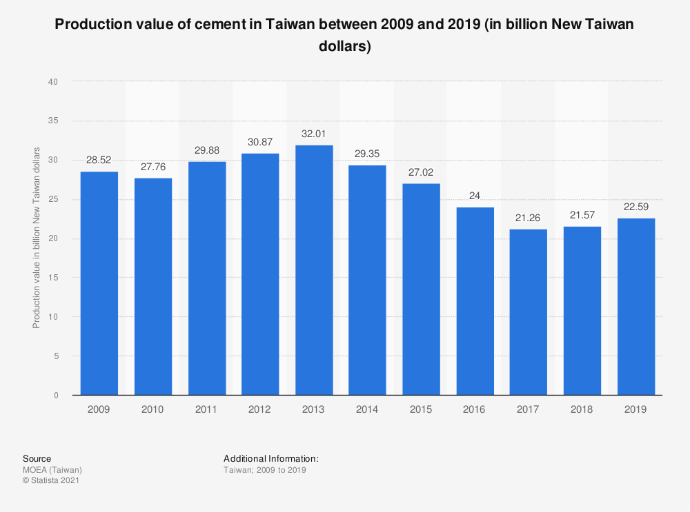 Statistic: Production value of cement in Taiwan between 2009 and 2019 (in billion New Taiwan dollars) | Statista