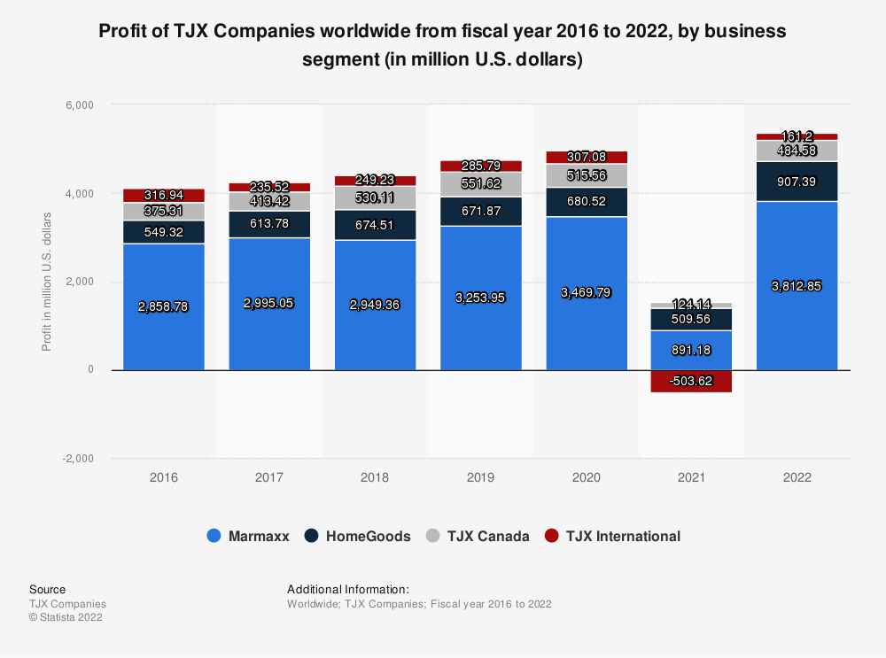 Statistic: Profit of TJX Companies worldwide from fiscal year 2016 to 2021, by business segment (in million U.S. dollars)   Statista