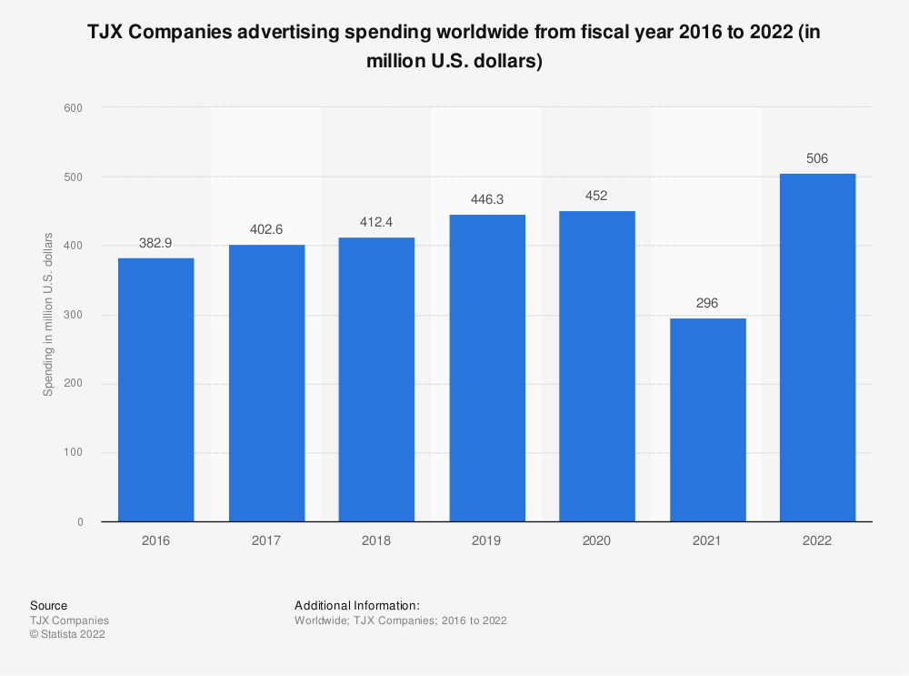 Statistic: TJX Companies advertising spending worldwide from fiscal year 2016 to 2021 (in million U.S. dollars)  | Statista