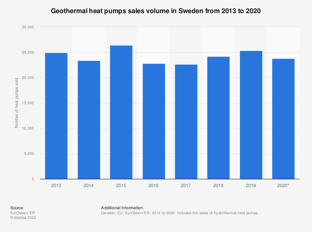 Statistic: Geothermal heat pumps sales volume in Sweden from 2013 to 2019* | Statista