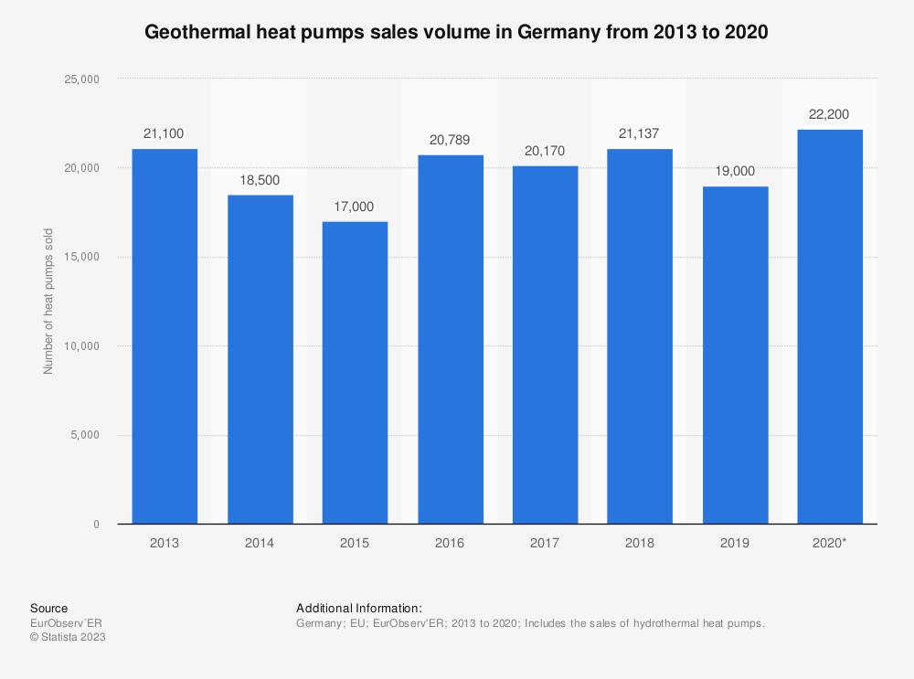 Statistic: Geothermal heat pumps sales volume in Germany from 2013 to 2019* | Statista