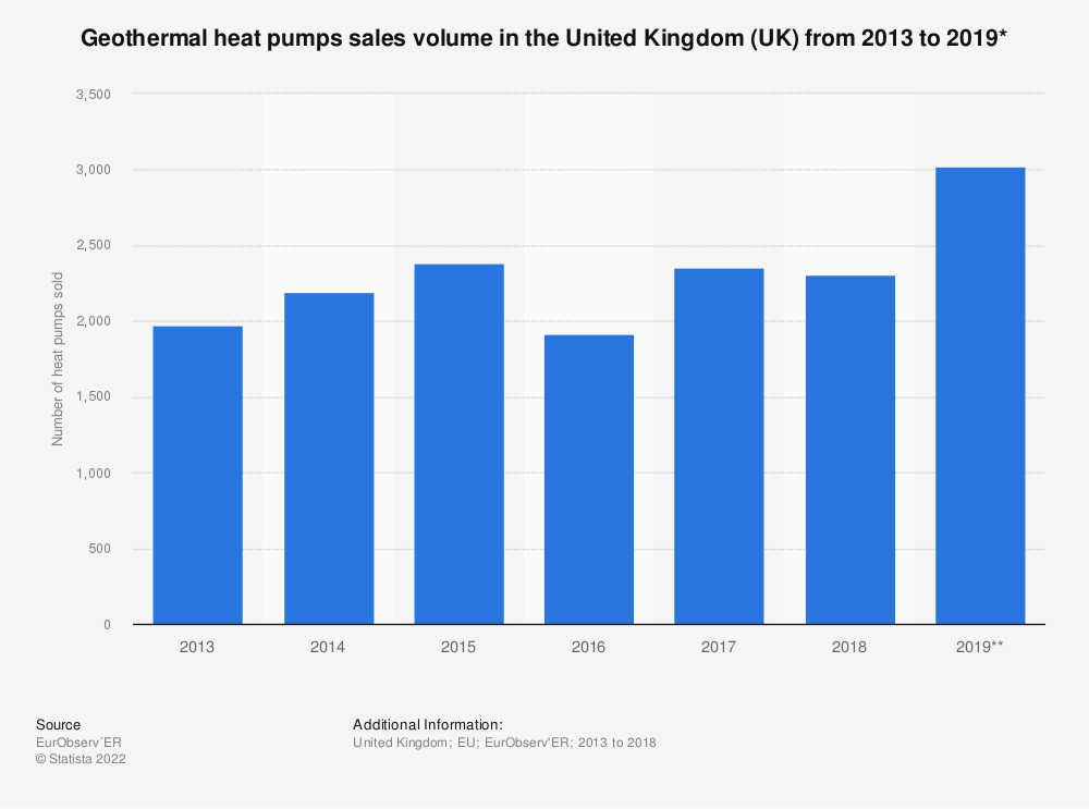 Statistic: Geothermal heat pumps sales volume in the United Kingdom (UK) from 2013 to 2019* | Statista