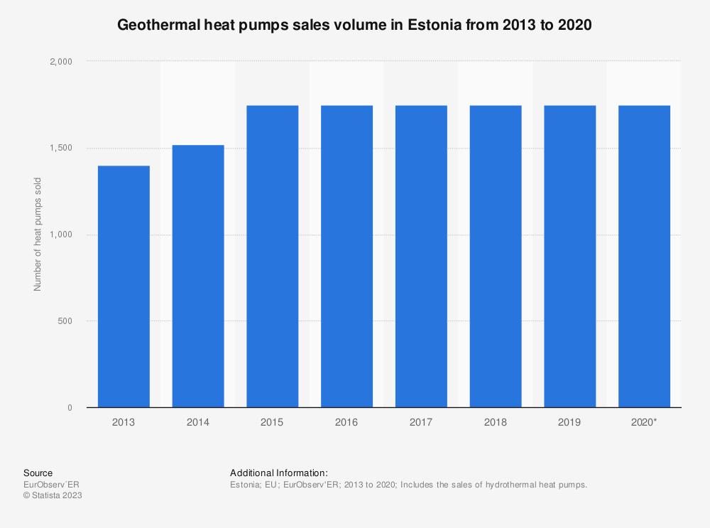Statistic: Geothermal heat pumps sales volume in Estonia from 2013 to 2019* | Statista