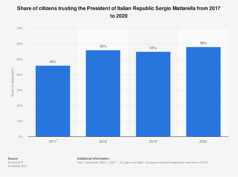 Statistic: Share of citizens trusting the President of Italy Sergio Mattarella from 2017 to 2020 | Statista
