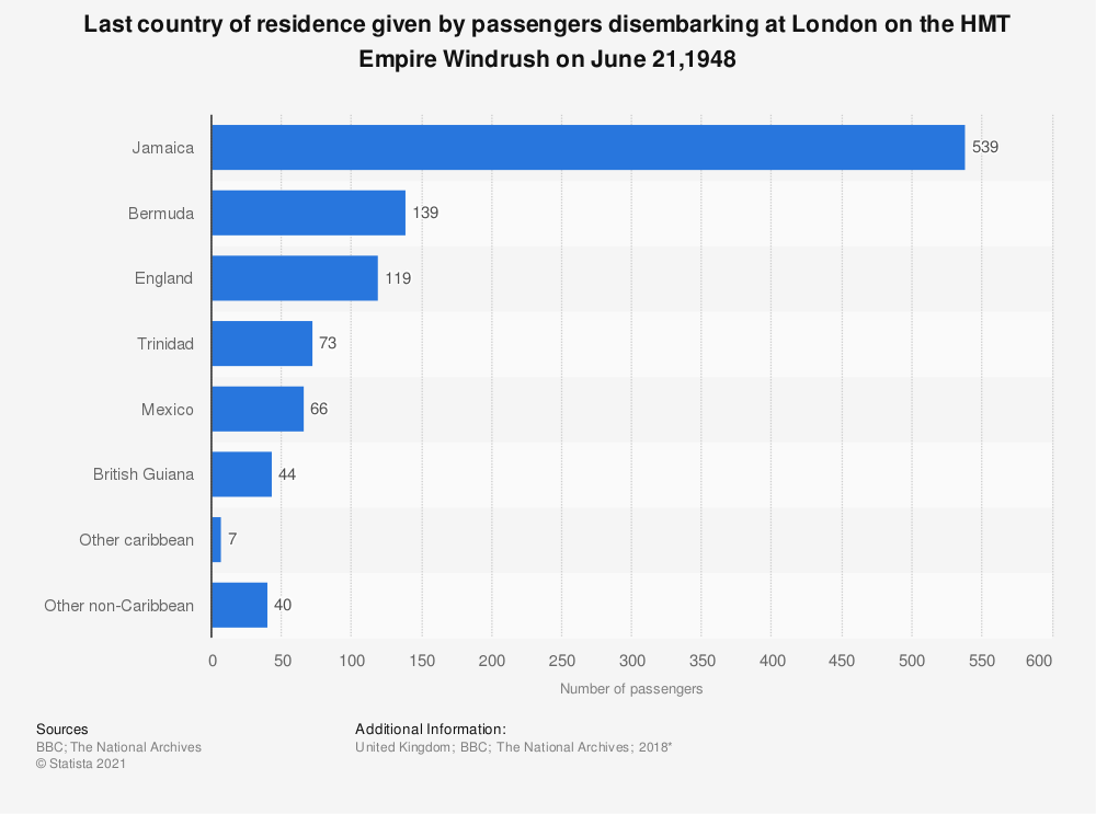Statistic: Last country of residence given by passengers disembarking at London on the HMT Empire Windrush on June 21,1948 | Statista