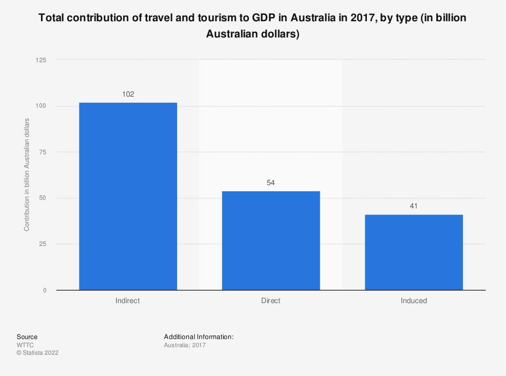 Statistic: Total contribution of travel and tourism to GDP in Australia in 2017, by type (in billion Australian dollars)   Statista