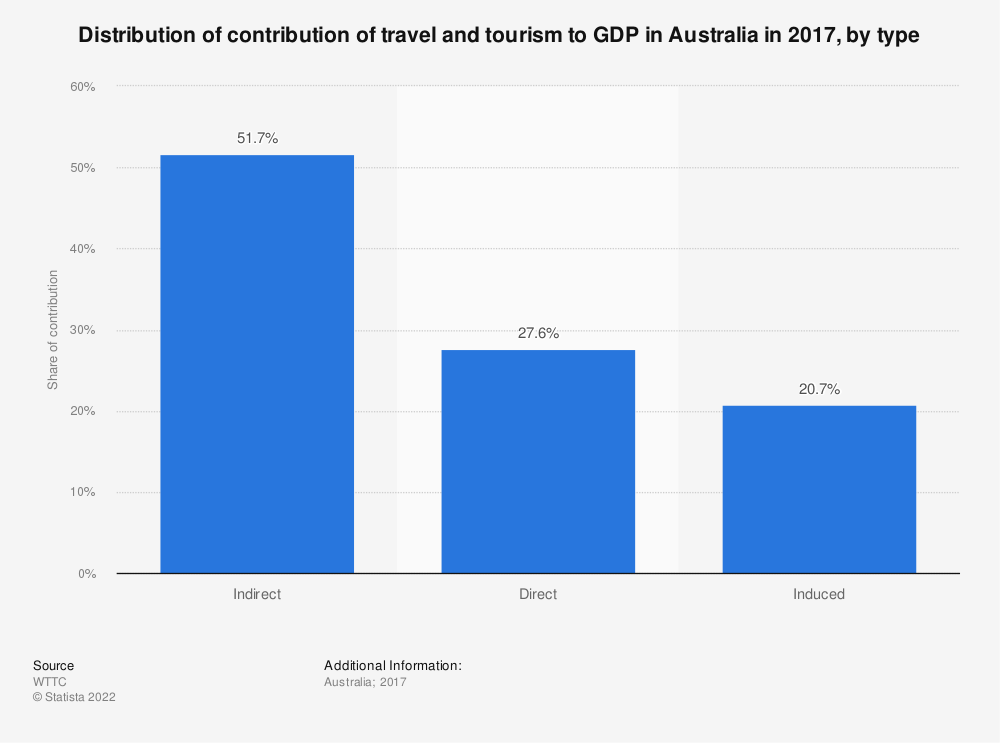 Statistic: Distribution of contribution of travel and tourism to GDP in Australia in 2017, by type | Statista
