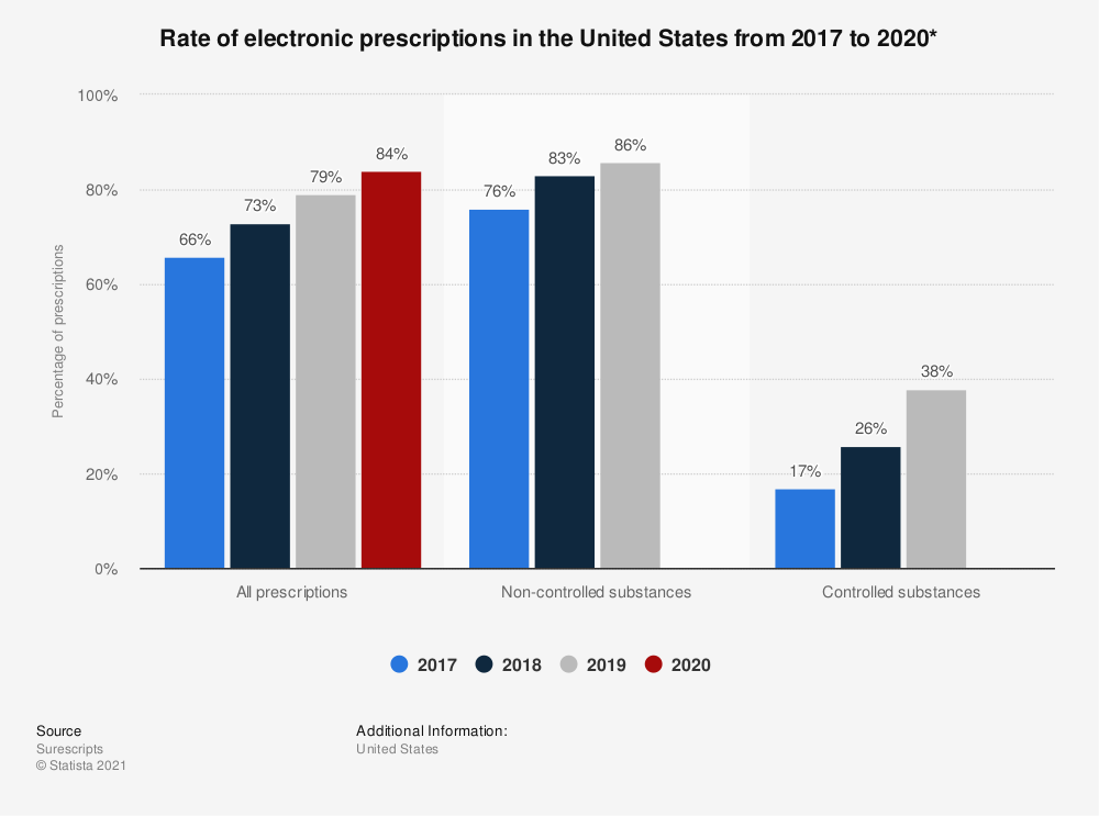 Statistic: Share of prescriptions in the United States delivered electronically in 2016 and 2017* | Statista