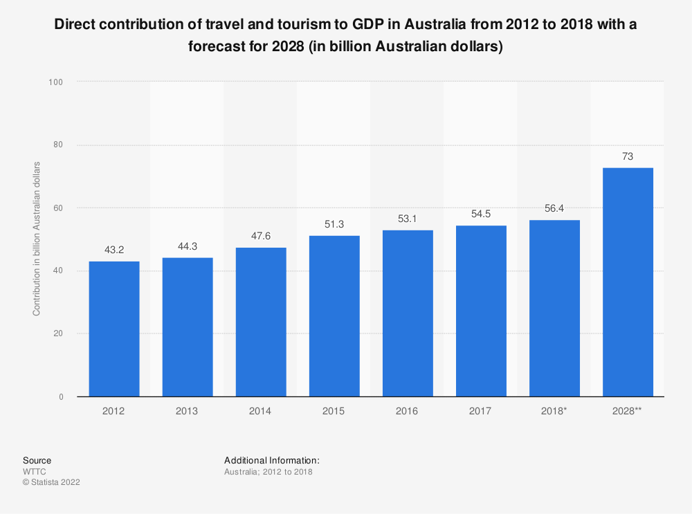Statistic: Direct contribution of travel and tourism to GDP in Australia from 2012 to 2018 with a forecast for 2028 (in billion Australian dollars)   Statista
