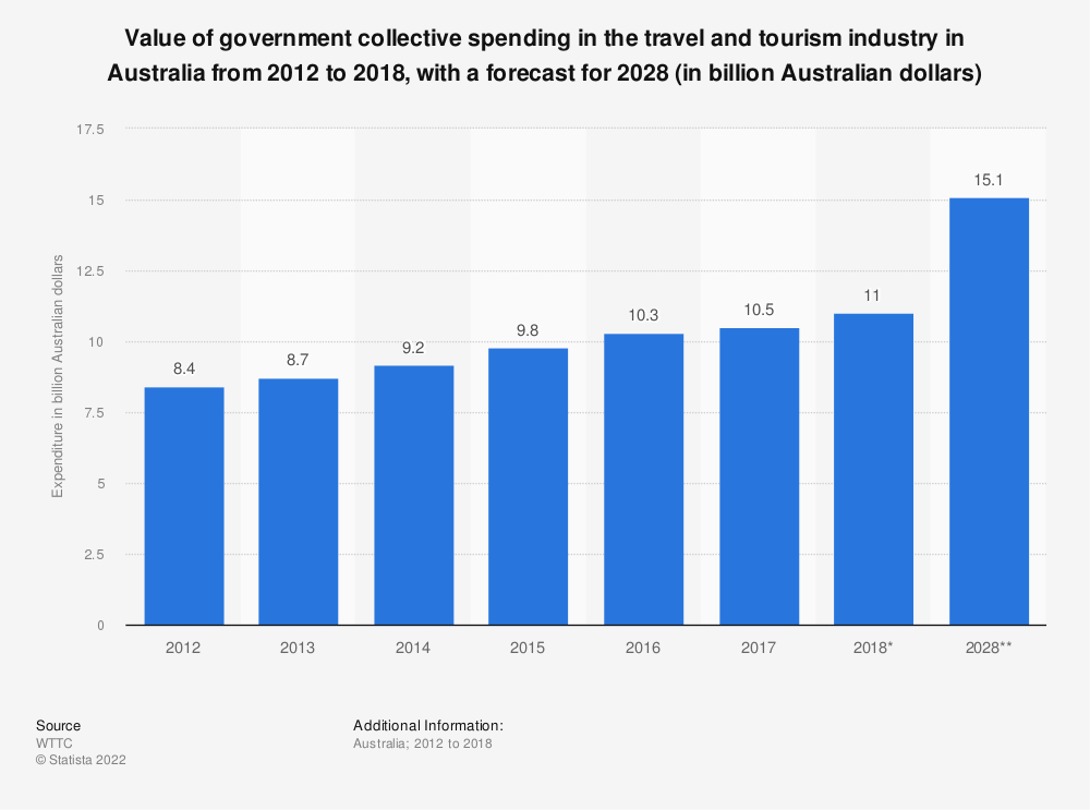 Statistic: Value of government collective spending in the travel and tourism industry in Australia from 2012 to 2018, with a forecast for 2028 (in billion Australian dollars) | Statista