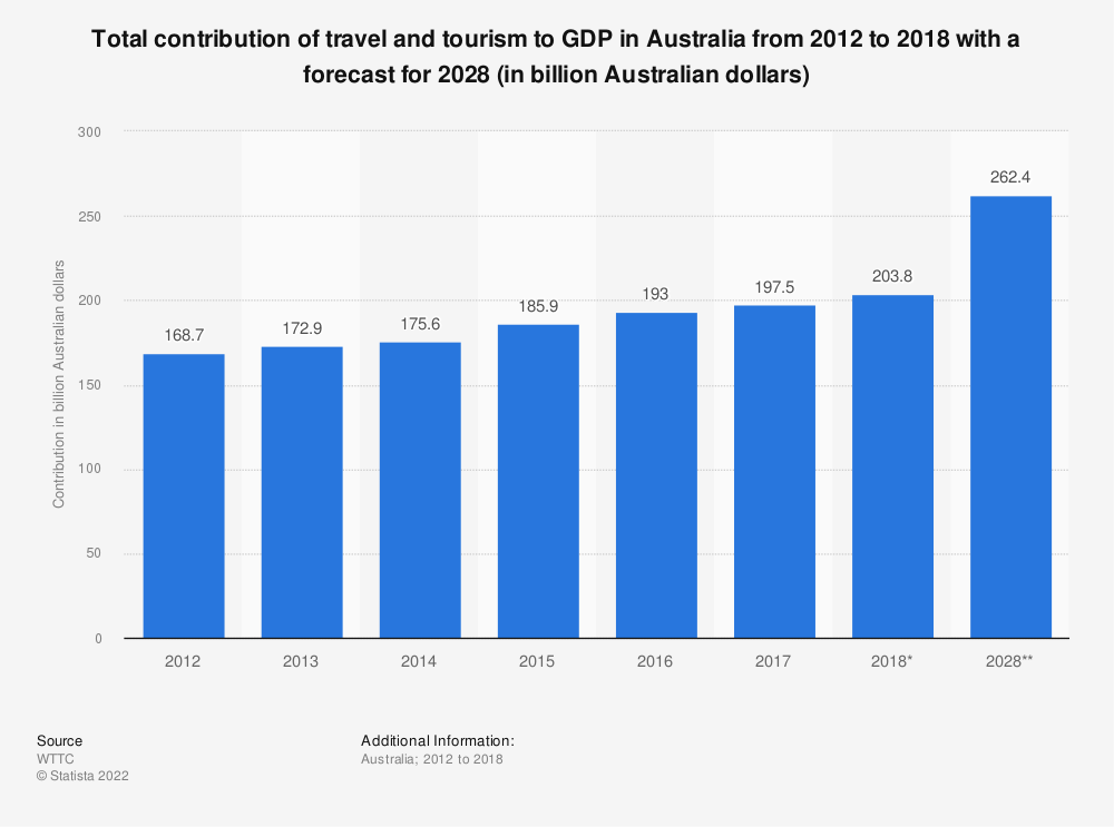 Statistic: Total contribution of travel and tourism to GDP in Australia from 2012 to 2018 with a forecast for 2028 (in billion Australian dollars) | Statista