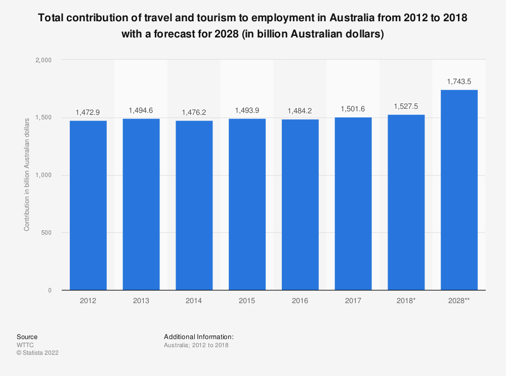 Statistic: Total contribution of travel and tourism to employment in Australia from 2012 to 2018 with a forecast for 2028 (in billion Australian dollars) | Statista