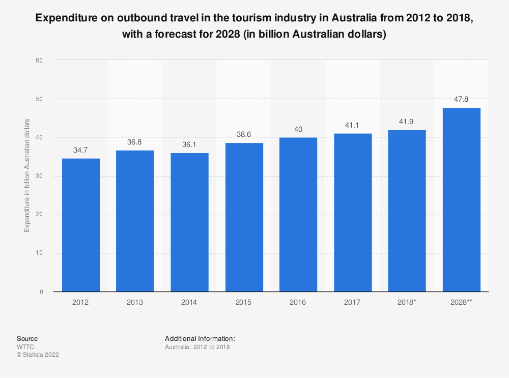 Statistic: Expenditure on outbound travel in the tourism industry in Australia from 2012 to 2018, with a forecast for 2028 (in billion Australian dollars) | Statista