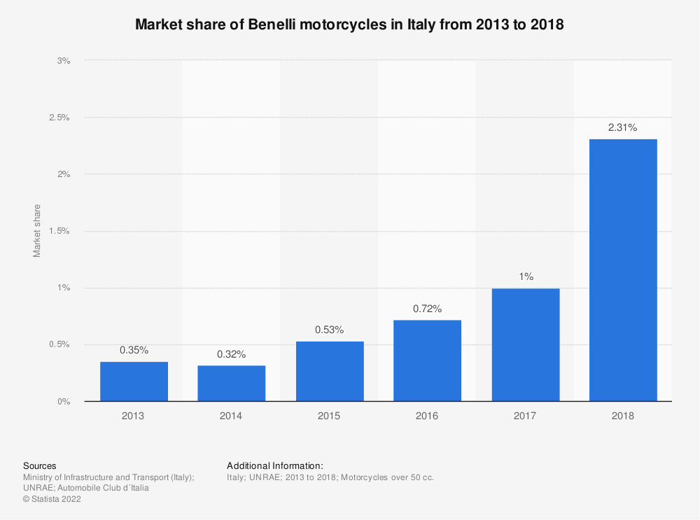 Statistic: Market share of Benelli motorcycles in Italy from 2013 to 2018 | Statista