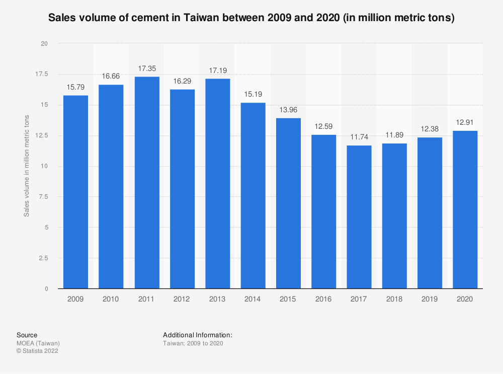 Statistic: Sales volume of cement in Taiwan between 2009 and 2019 (in million metric tons) | Statista