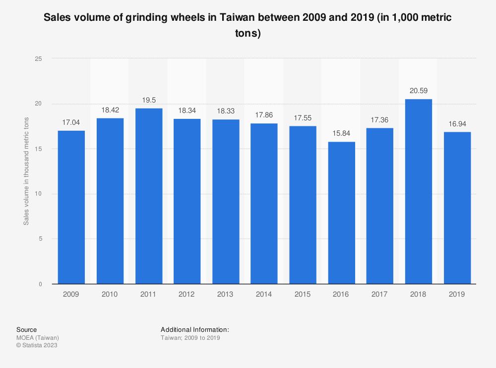 Statistic: Sales volume of grinding wheels in Taiwan between 2009 and 2019 (in 1,000 metric tons) | Statista