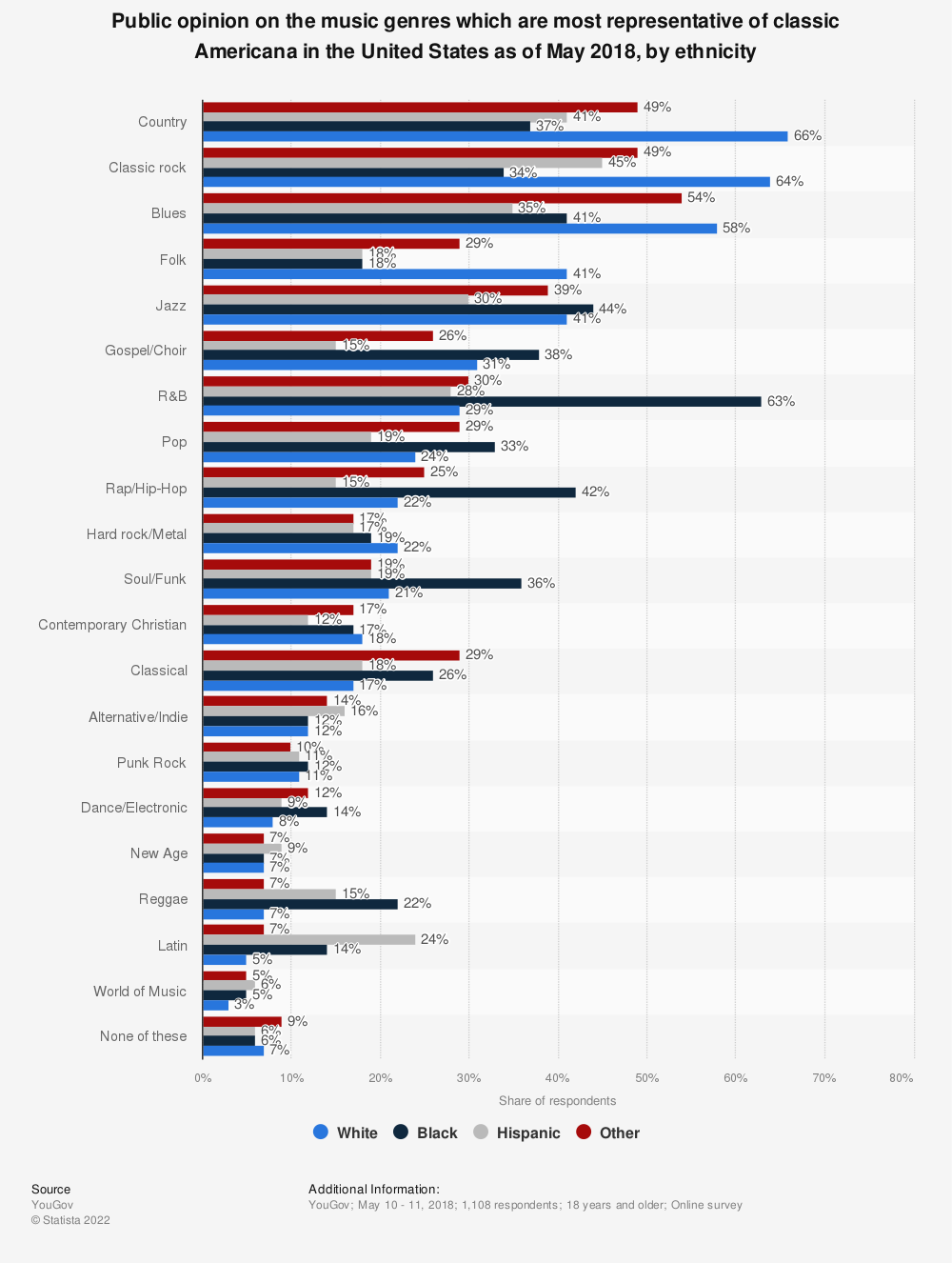 Statistic: Public opinion on the music genres which are most representative of classic Americana in the United States as of May 2018, by ethnicity | Statista