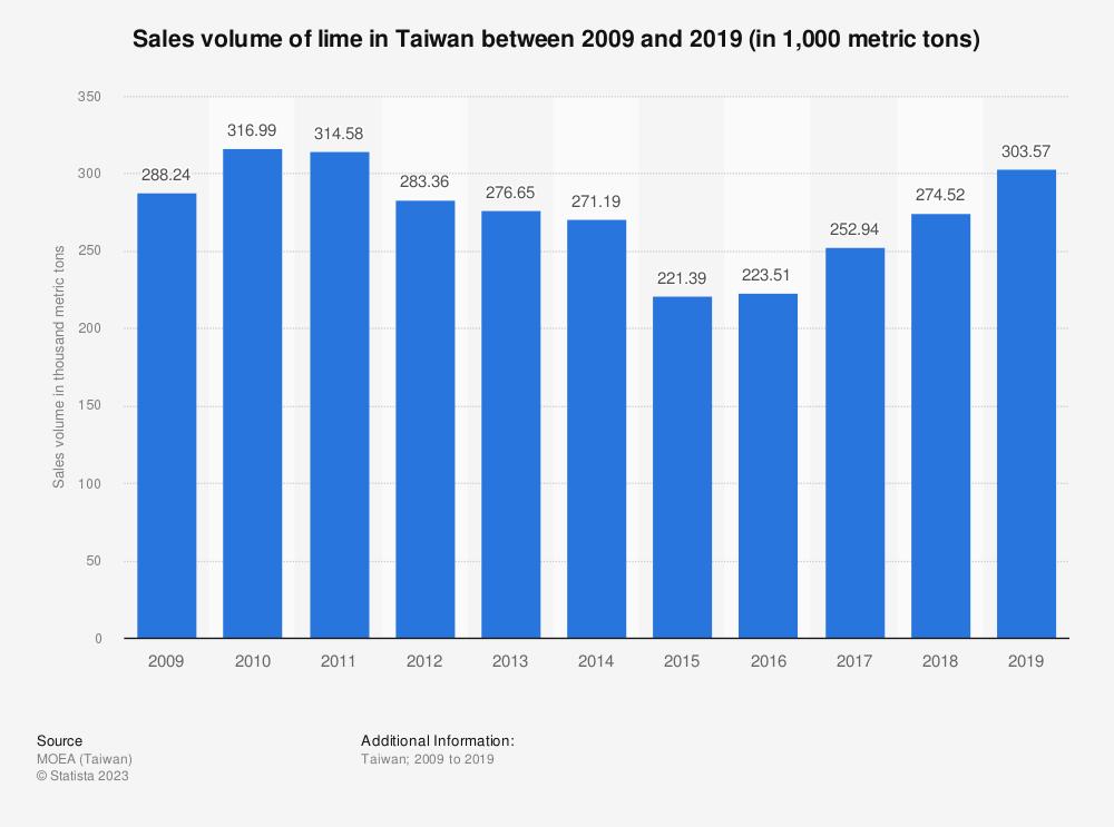 Statistic: Sales volume of lime in Taiwan between 2009 and 2019 (in 1,000 metric tons) | Statista