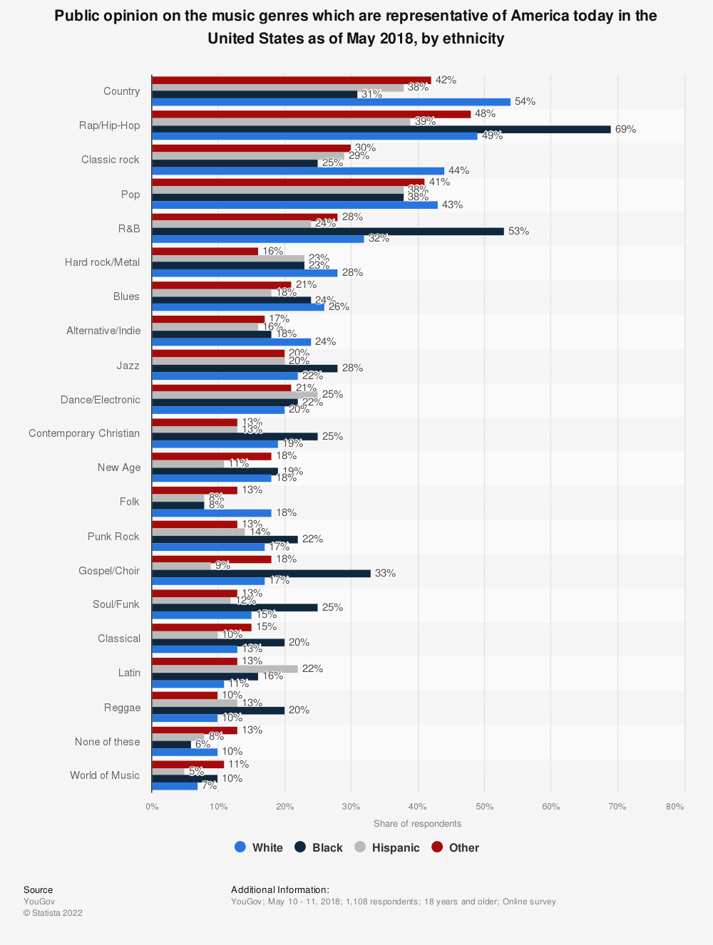 Statistic: Public opinion on the music genres which are representative of America today in the United States as of May 2018, by ethnicity | Statista