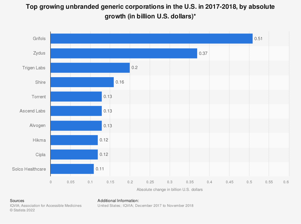 Statistic: Top growing unbranded generic corporations in the U.S. in 2017-2018, by absolute growth (in billion U.S. dollars)* | Statista