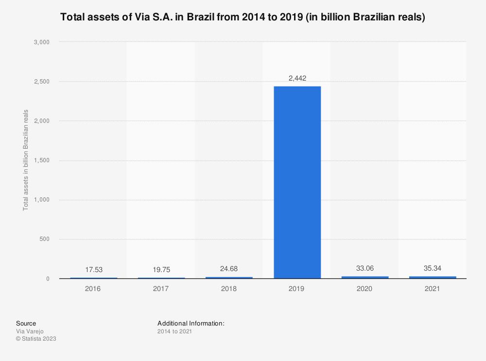 Statistic: Total assets of Via Varejo S.A. in Brazil from 2014 to 2019 (in billion Brazilian reals)   Statista