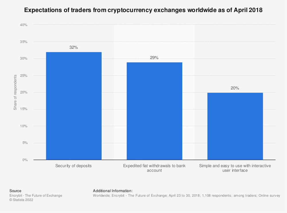 Statistic: Expectations of traders from cryptocurrency exchanges worldwide as of April 2018 | Statista