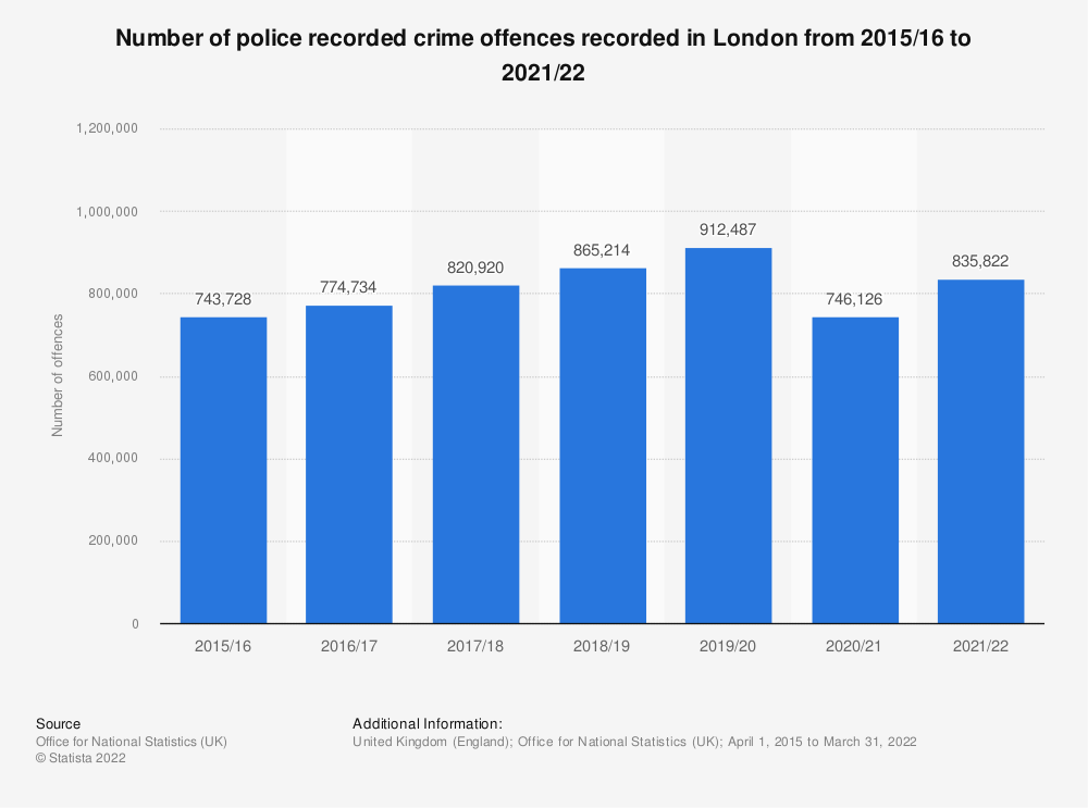 Statistic: Number of crime offences recorded in London from 2010/11 to 2019/20 (in 1,000s) | Statista