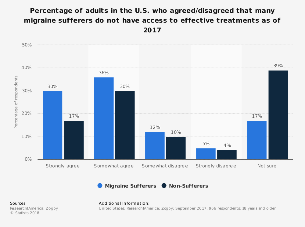 Statistic: Percentage of adults in the U.S. who agreed/disagreed that many migraine sufferers do not have access to effective treatments as of 2017 | Statista