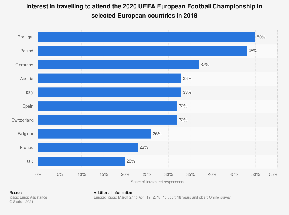 Statistic: Interest in travel to attend the 2020 UEFA European Football Championship in selected European countries in 2018 | Statista