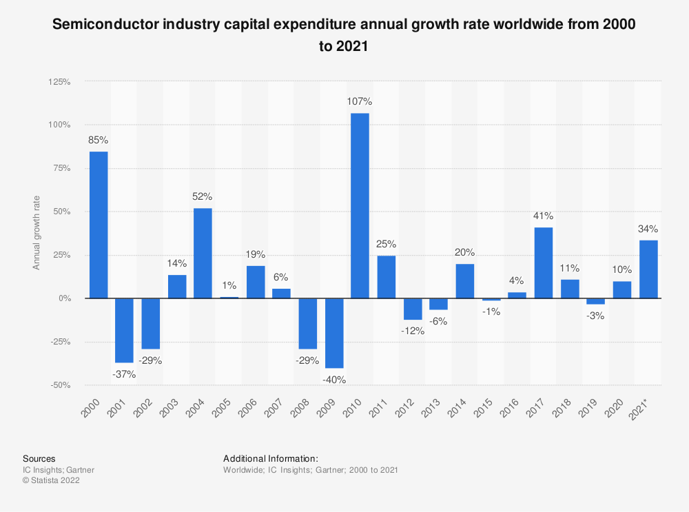 Statistic: Global semiconductor industry capital expenditure annual growth rate from 2000 to 2020 | Statista