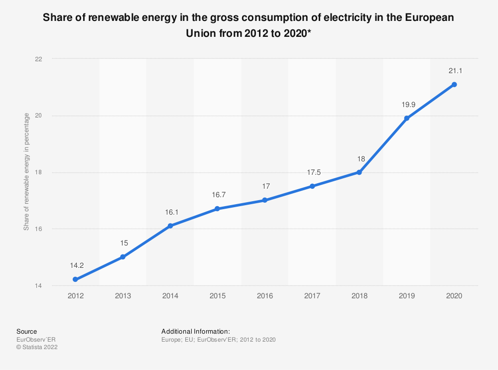 Statistic: Share of renewable energy in the gross consumption of electricity in the European Union (EU) from 2012 to 2018 | Statista