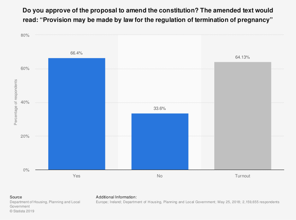 """Statistic: Do you approve of the proposal to amend the constitution? The amended text would read: """"Provision may be made by law for the regulation of termination of pregnancy"""" 
