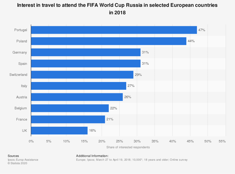 Statistic: Interest in travel to attend the FIFA World Cup Russia in selected European countries in 2018 | Statista