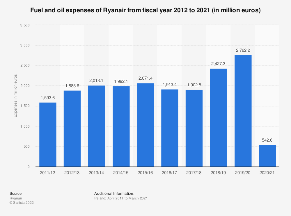 Statistic: Fuel and oil expenses of Ryanair from fiscal year 2012 to 2019 (in million euros) | Statista