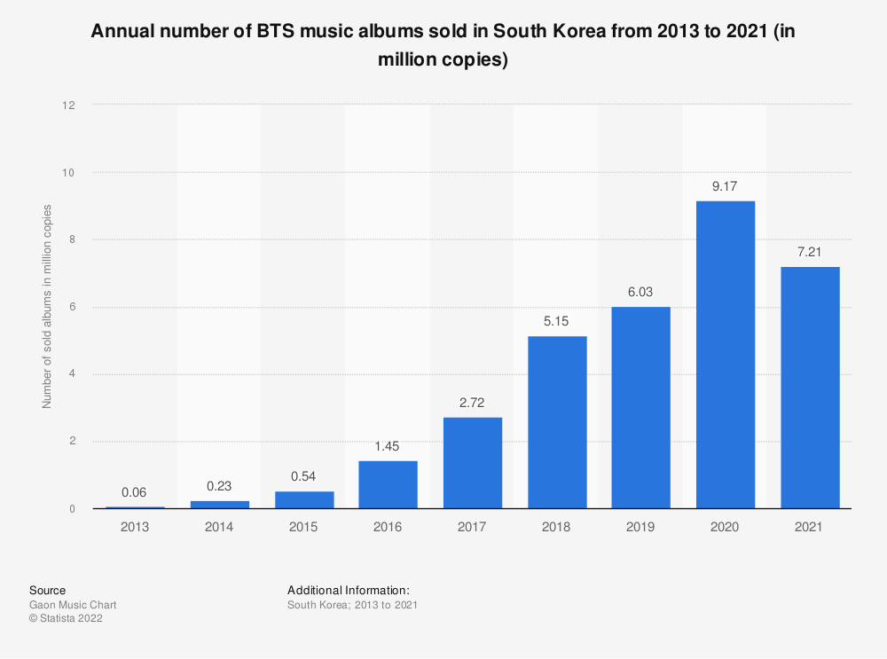 Statistic: Accumulated number of Bangtan Boys' music albums sold in South Korea from 2013 to 2018 (in million copies) | Statista