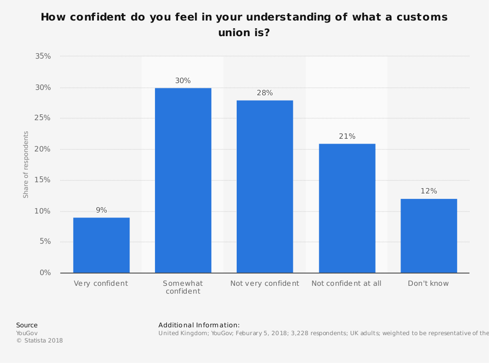 Statistic: How confident do you feel in your understanding of what a customs union is?   Statista