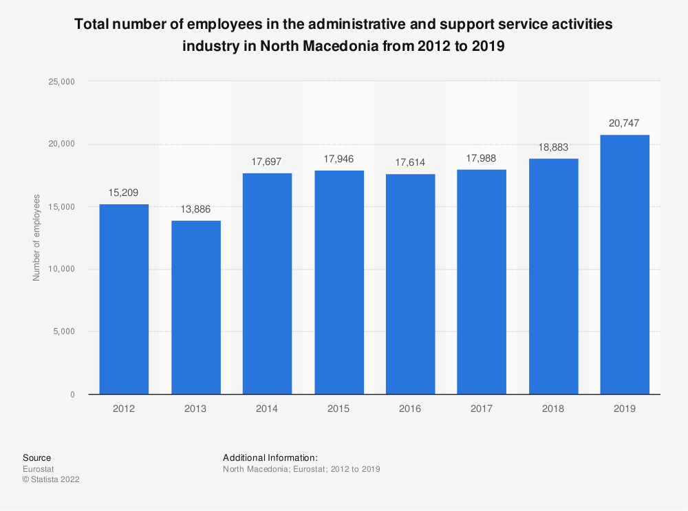 Statistic: Total number of employees in the administrative and support service activities industry in North Macedonia from 2012 to 2015 | Statista