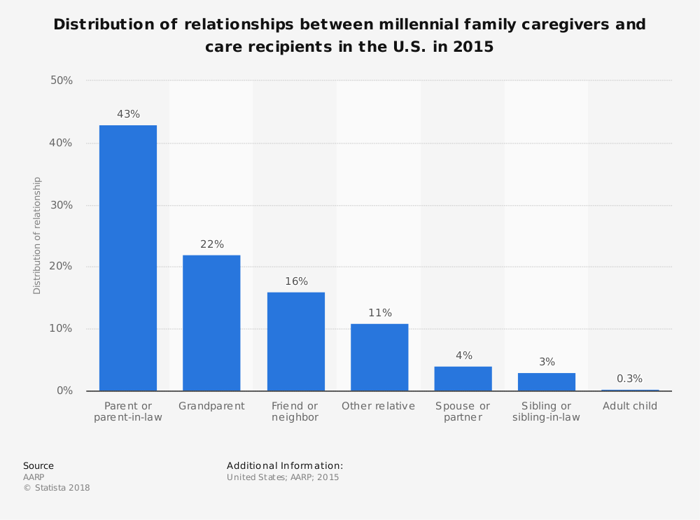 Statistic: Distribution of relationships between millennial family caregivers and care recipients in the U.S. in 2015 | Statista