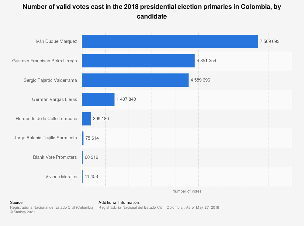 Statistic: Number of valid votes cast in the 2018 presidential election primaries in Colombia, by candidate | Statista
