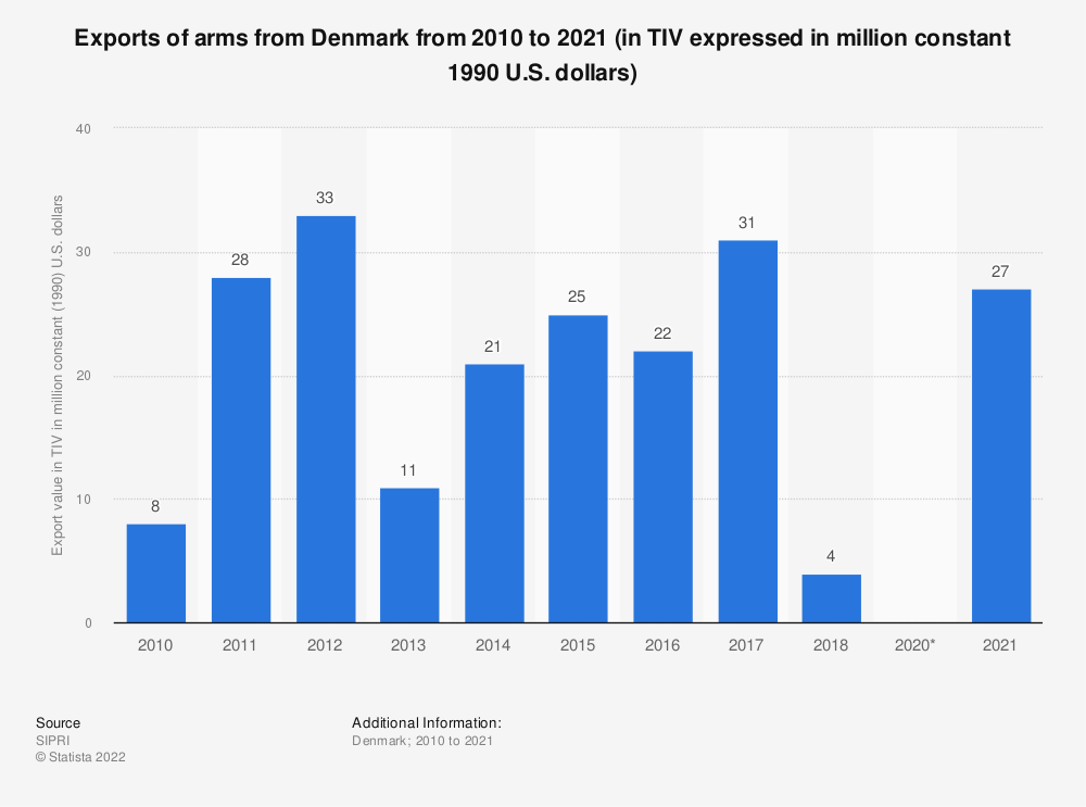 Statistic: Exports of arms from Denmark from 2007 to 2017 (in TIV expressed in million constant 1990 U.S. dollars) | Statista