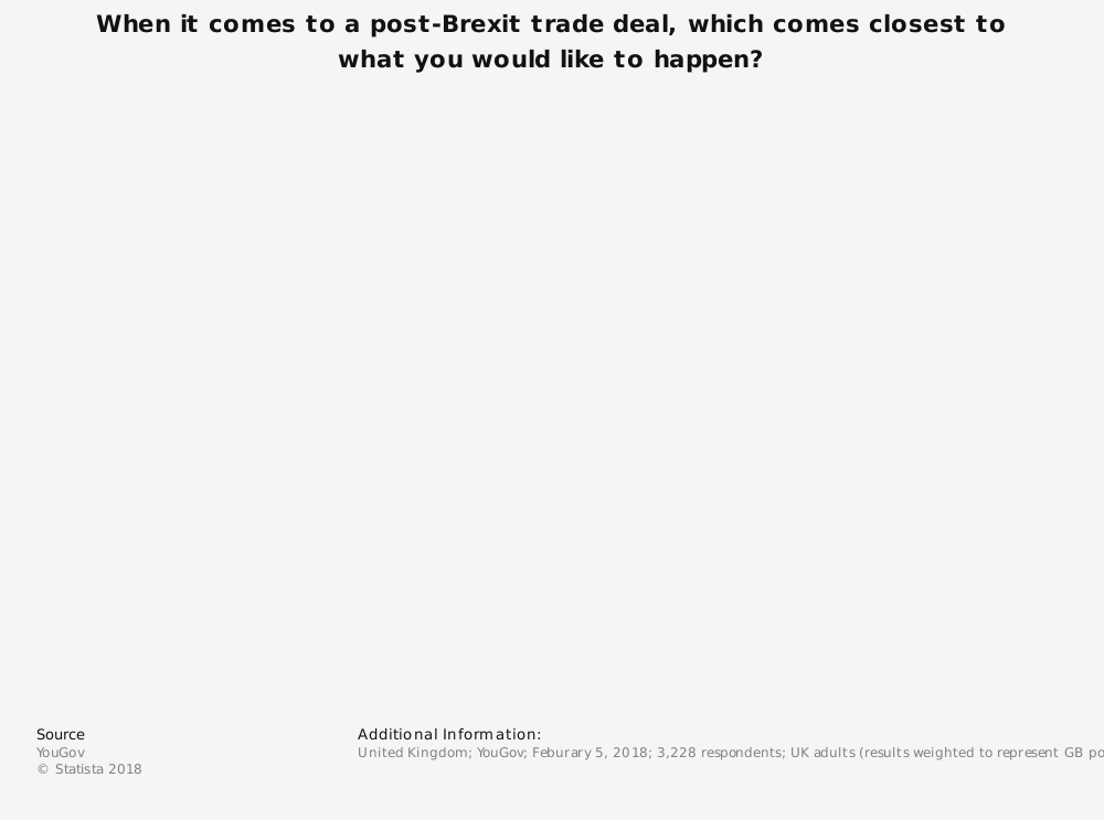 Statistic: When it comes to a post-Brexit trade deal, which comes closest to what you would like to happen? | Statista