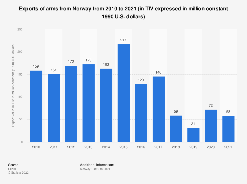 Statistic: Exports of arms from Norway from 2008 to 2018 (in TIV expressed in million constant 1990 U.S. dollars) | Statista