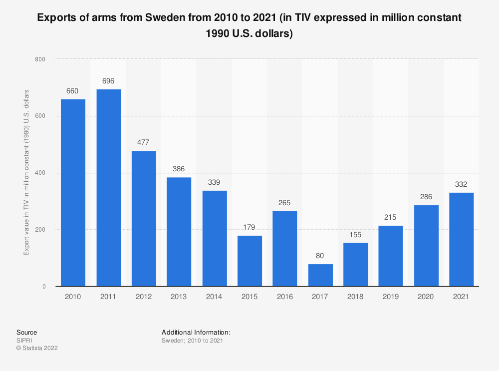 Statistic: Exports of arms from Sweden from 2007 to 2017 (in TIV expressed in million constant 1990 U.S. dollars) | Statista