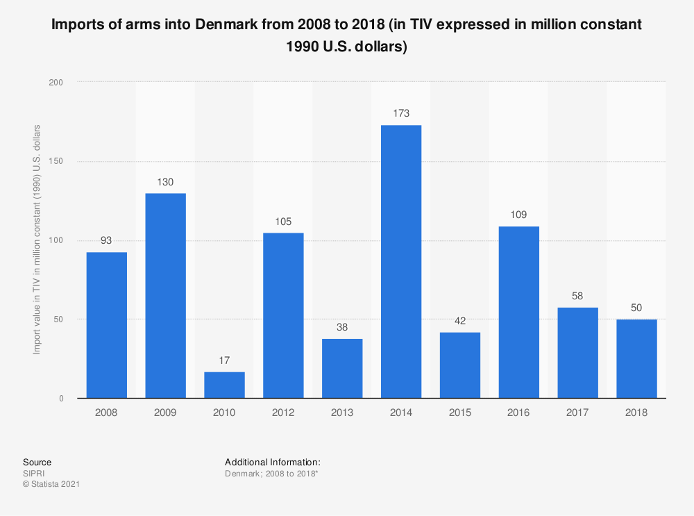 Statistic: Imports of arms into Denmark from 2008 to 2018 (in TIV expressed in million constant 1990 U.S. dollars) | Statista