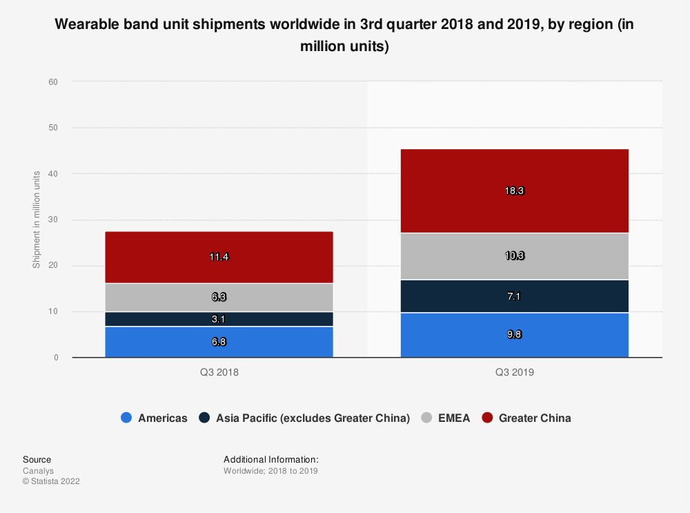 Statistic: Wearable band unit shipments worldwide in 3rd quarter 2018 and 2019, by region (in million units) | Statista