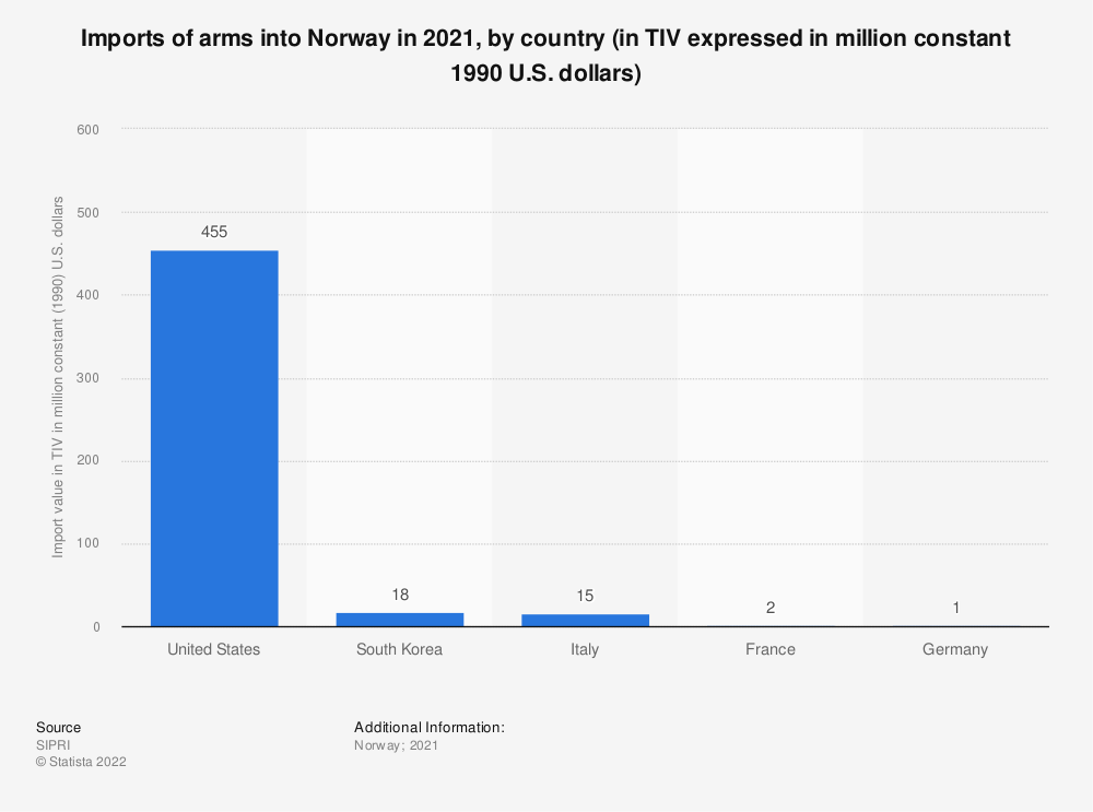 Statistic: Imports of arms into Norway in 2017, by country (in TIV expressed in million constant 1990 U.S. dollars) | Statista